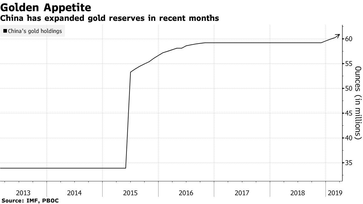 中国央行开启买买买模式 黄金储备四连增!