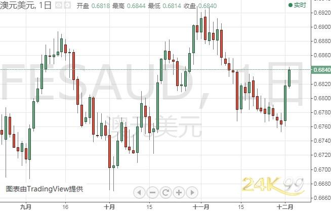 金價短期恐仍有大跌風險 金銀油等最新技術前景分析