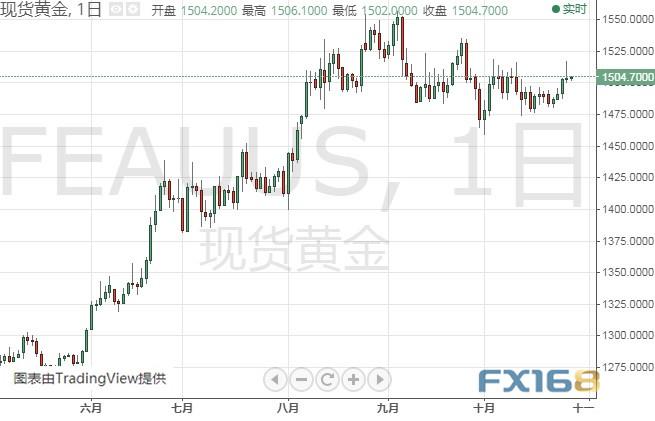 本周這些大事恐點燃市場行情 機構:黃金、歐元、英鎊、日元和澳元本周技術前景分析