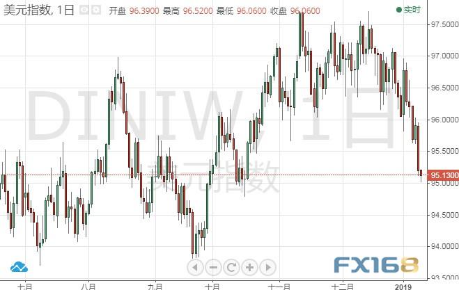 今晚鲍威尔驾到美元还要跌?现货黄金美指后市分析-外汇交易快捷键