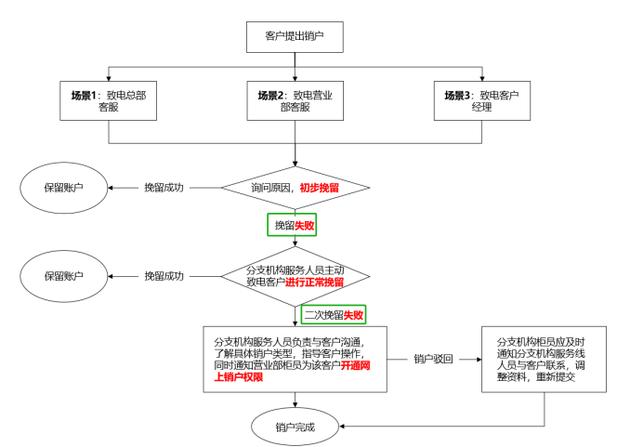中国结算下发券商销户业务 销户简便竞争更激烈