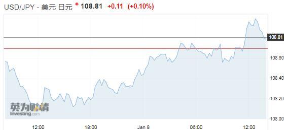 美联储口风愈加鸽派 投资者预期美元将继续下跌,ThinkMarkets