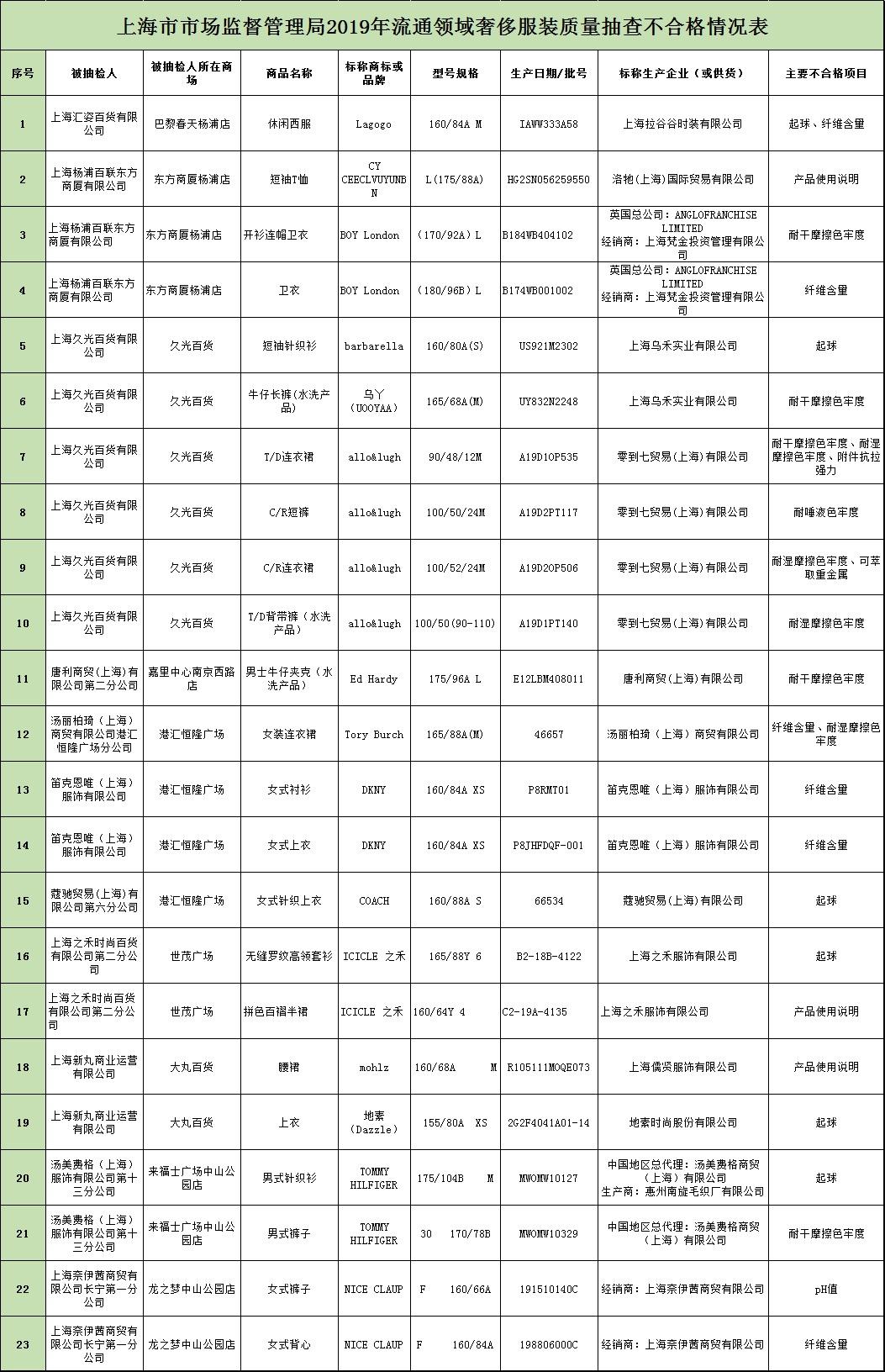 营商环境评价排名:北上深杭广位居城市榜第一阵营