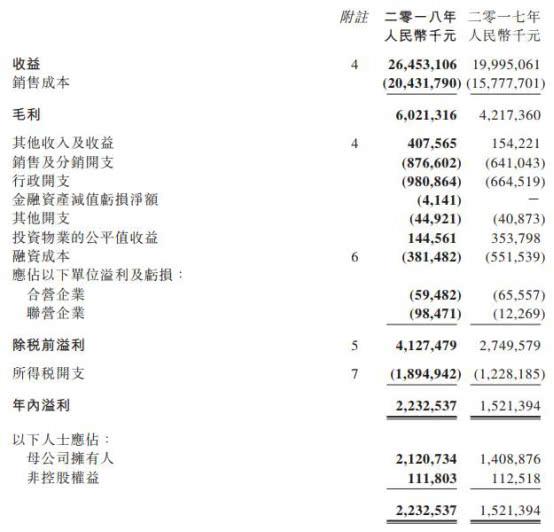 正荣地产披露2018年业绩 上市14个月融资195亿