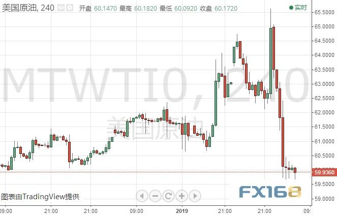 黃金可能還有超20美元的暴跌空間?歐元、日元、黃金及原油最低短線操作建議