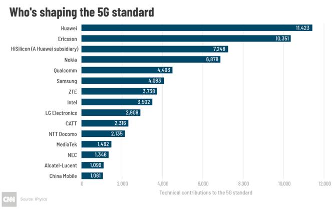 """""""谁在塑造5G标准"""",数据来自伊普利蒂克斯公司(IPlytics)"""