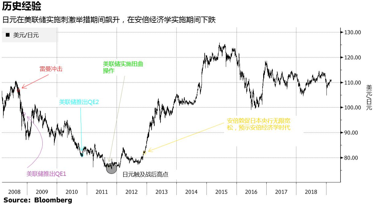 日元飙升至60兑1美元可能吗?高盛:下次危机中将成真