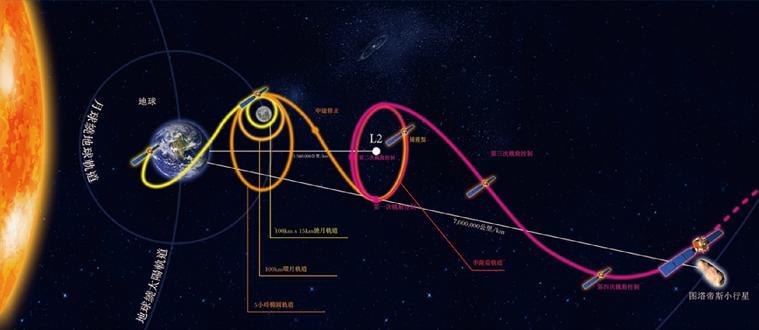 嫦娥二号飞走过程暗示图。来源/国家航天局
