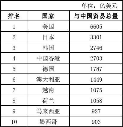 越南骚屄囹�a_眲2 2017年中国前十大贸易伙伴