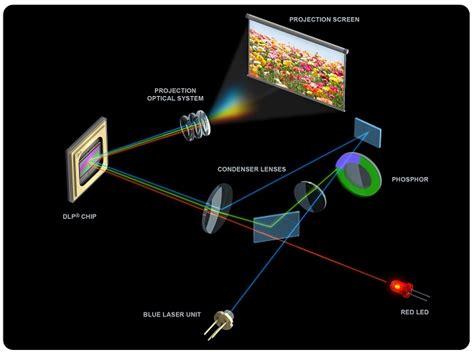 卡西欧使用的激光和红色LED混合的光源方案