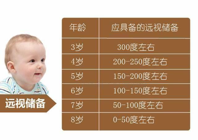 孩子应具备的远视储备(图源:阿瞳科学护眼)
