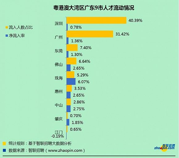 """粤港澳大湾区流入青年超83% 房地产行业最""""吸""""人"""