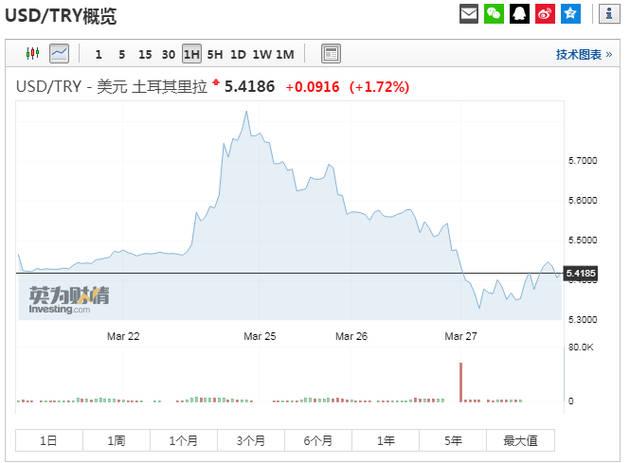 土耳其股市暴跌7% 阿根廷比索兑美元创历史新低