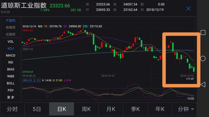 美联储加息华尔街遭重创 人民币贬值压力有望缓解,北京外汇返佣