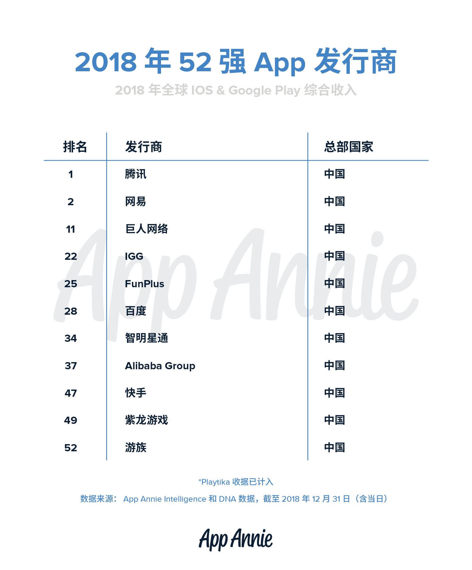 App Annie发布2018年52强发行商榜单:腾讯网易前二