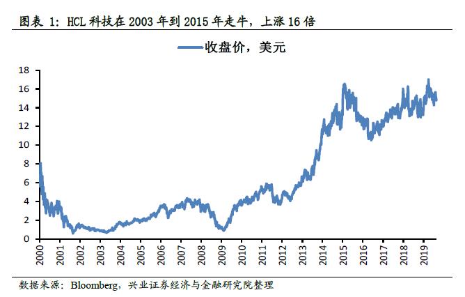 印媒:贸易战后越来越多印度公司拥抱中国