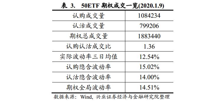 【興業金工于明明徐寅團隊】水晶球20200109:市場情緒轉向樂觀