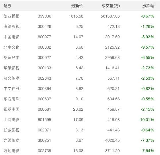 敏华集团上涨3%破10天线 昨回购247万股