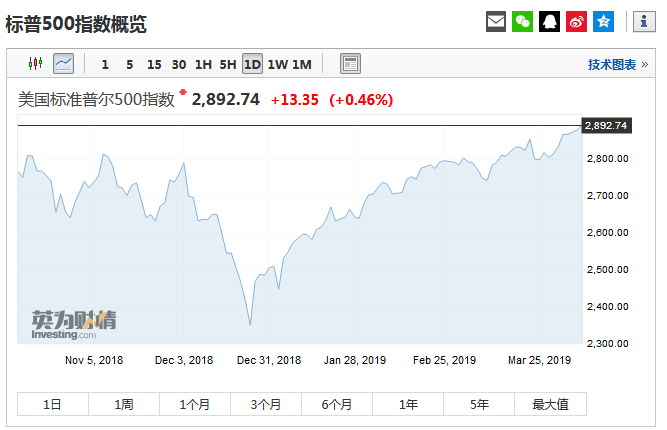 美联储会迫于特朗普压力降息吗?机构:美股二季度见顶
