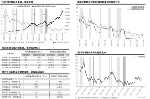 专家:美债与美股逼近拐点 美元指数难以继续上行-外汇交易复盘