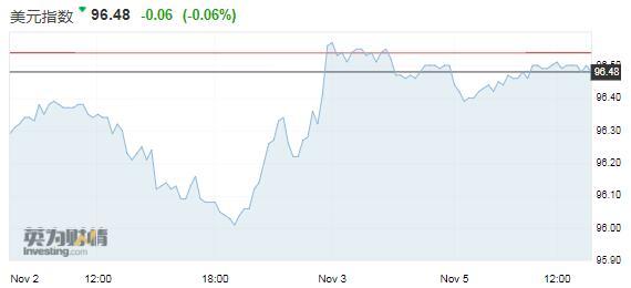 经济强劲支撑美元持稳 英镑触及两周高位后回吐涨幅