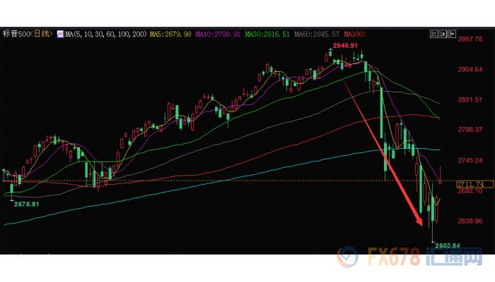 10月美股三大股指齐齐暴跌,美联储可能置股市于危险境地