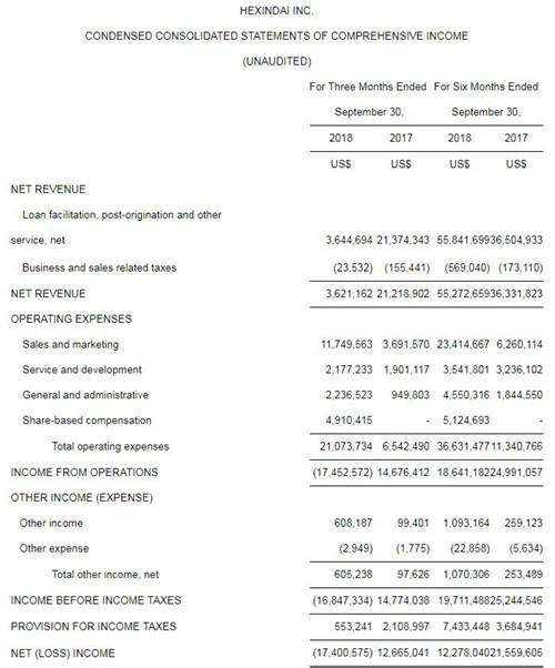 和信贷第二财季净收入同比下降82.9% 股价暴跌27.7%
