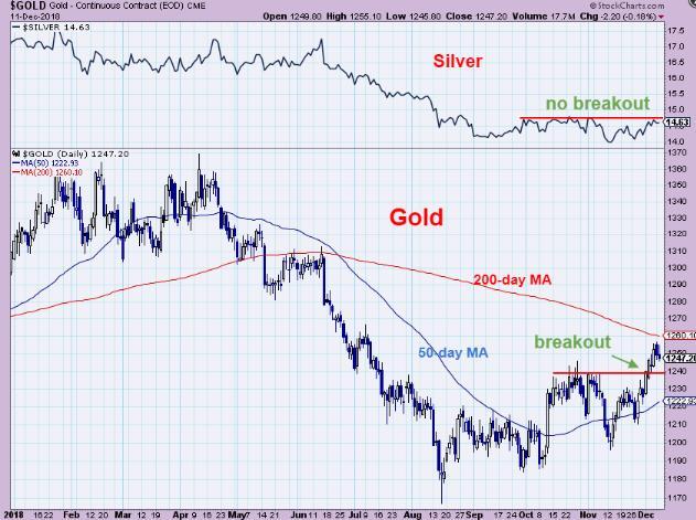 黄金市场进入轧空头阶段 还能上涨