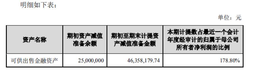 小鱼金服面临较大不确定性 报喜鸟计提减值4600万元