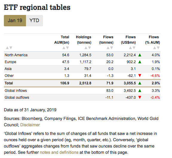 北美投资者猖獗买入!1月环球黄金ETF持有量大增 创五年新高