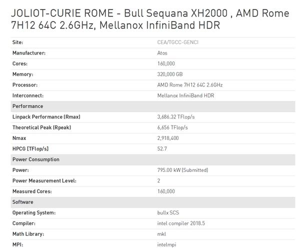 AMD EPYC霄龙处理器上榜,时隔多年首次重返顶级超算行列