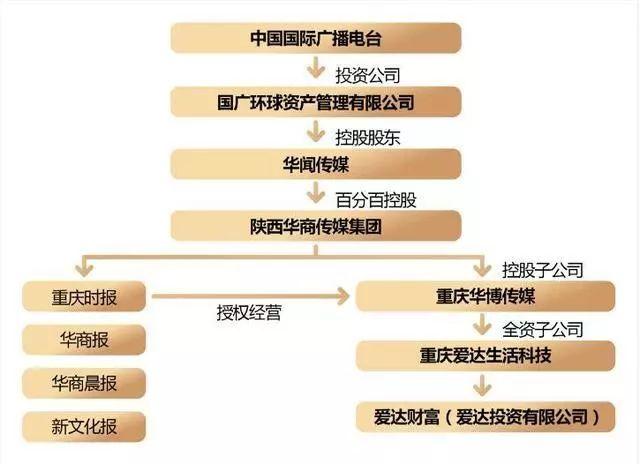 华闻传媒因阜兴系再收关注函 爱达财富陷入兑付危机