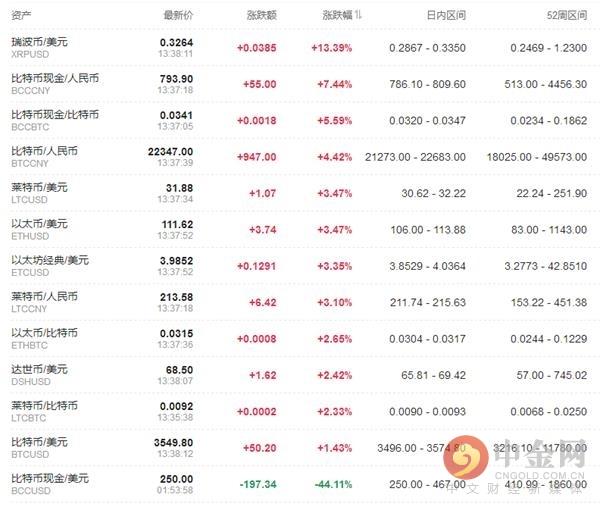 """中金网0131数字泉币日评:瑞波币""""领军""""上行 涨幅超10%"""