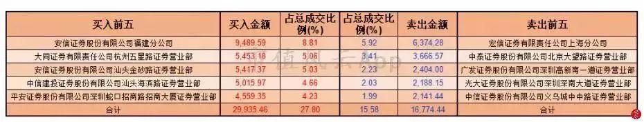 11月2号龙虎榜数据(万元)