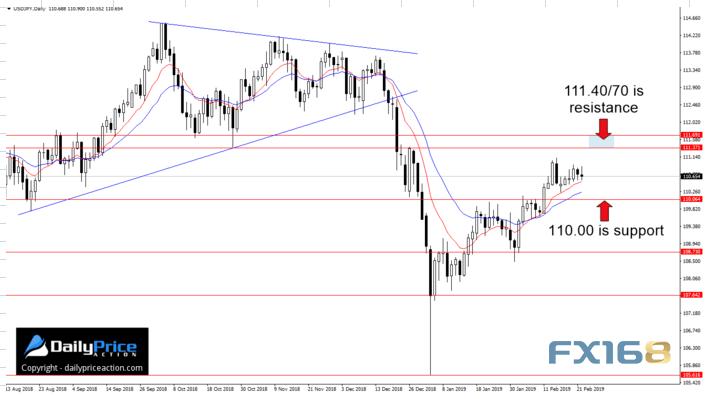市场再迎激情一周 欧元英镑和日元最新走势分析