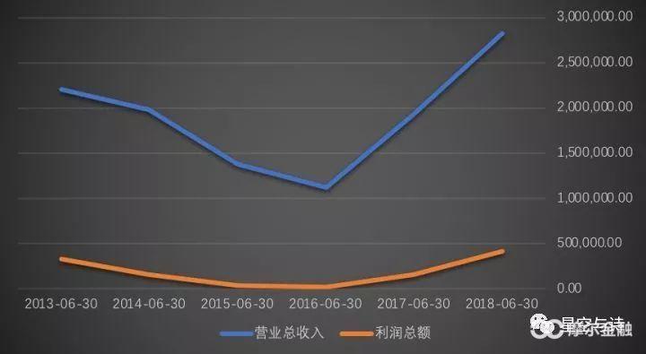 (三一重工近年来的营收和收好总额,单位:万元,数据来源:wind)