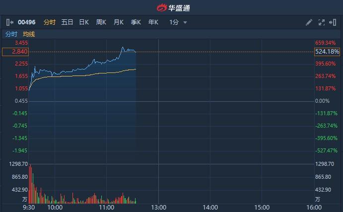 港股异动   卡森国际(00496)涨幅扩大逾540% 昨遭杀人鲸狙击跌超90%
