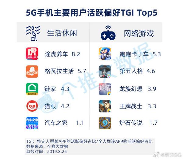 5G手机主要用户偏好APP