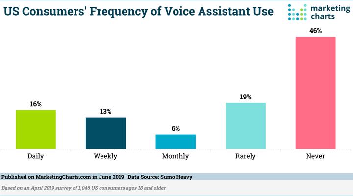 语音助手使用率。图片来自:MarketingCharts