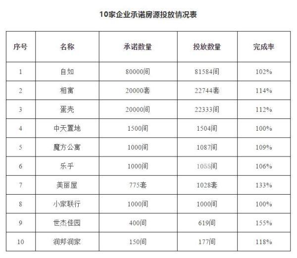 北京房租赁企业承诺不涨租 俩月过去量价回落