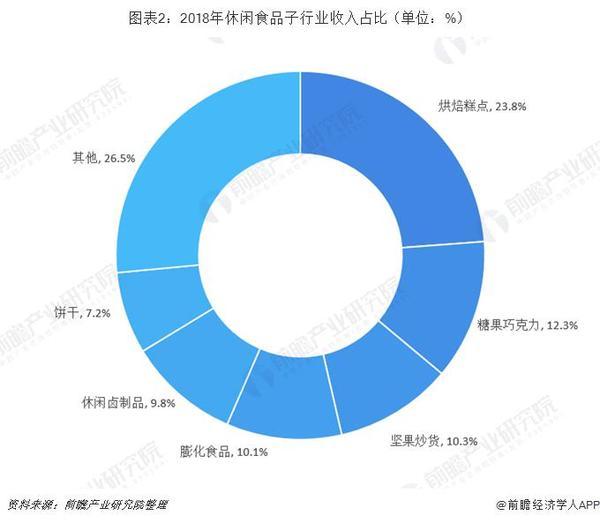 2019年中国坚果行业市场现状及发