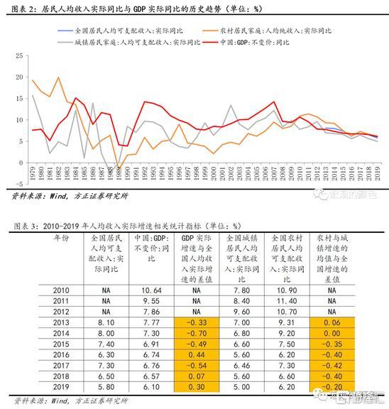 今年GDP增速有目标么?国民收入视角