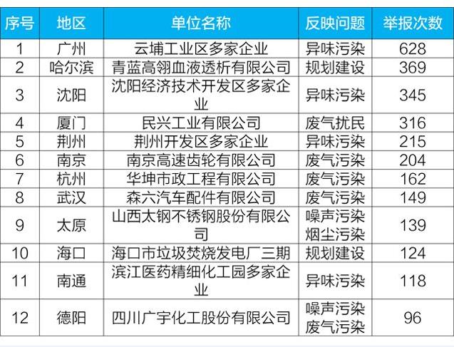 生态环境部首晒年度举报黑榜 广州多企业被举报628次