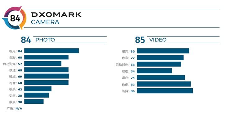 DxOMark公布黑鯊游戲手機2相機得分:總分84 DxOMark 黑鯊游戲手機2