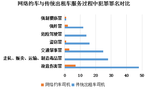 中國最高法院發布大數據報告:網約車案發率,遠低於傳統計程車。