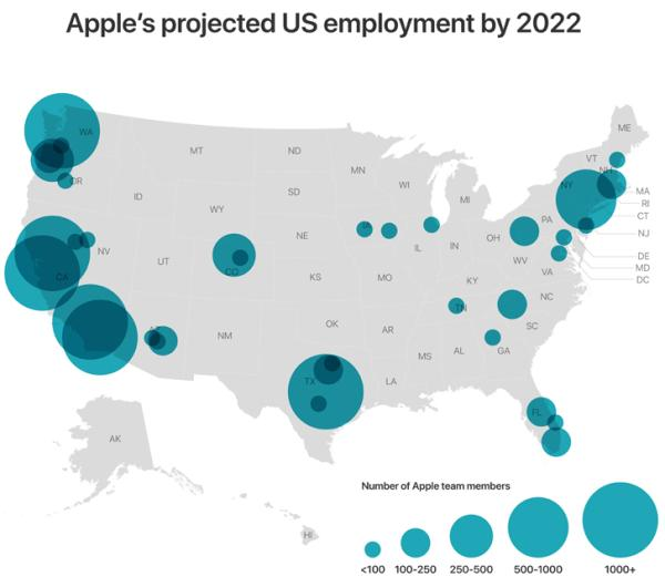 2022年前苹果展望挑供的就业岗位分布 苹果 图