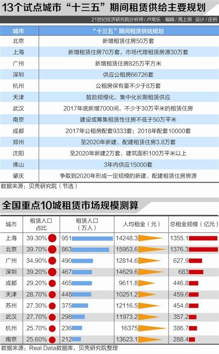 13城集体建设用地建租赁住房:京沪三年内建120万套