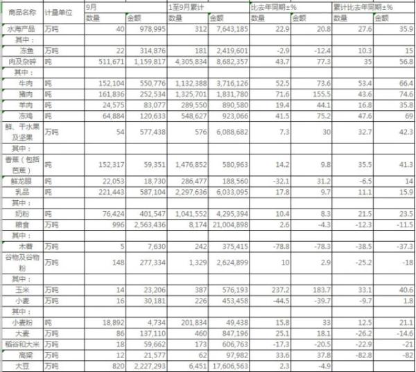 海关总署:9月猪肉进口同比增71.6% 大豆进口820万吨
