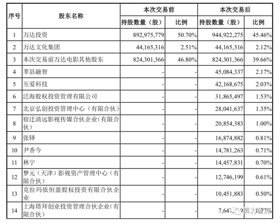 万达电影拟百亿收购万达影视缘由解析 27日或揭晓中国电影全产业链龙头股