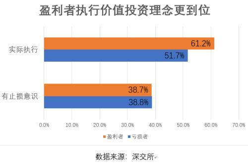 8成股民账户资产低于50万元
